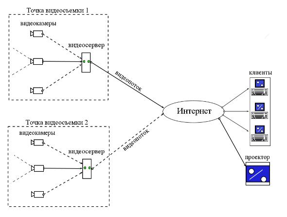 Схема видео трансляции он-лайн